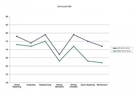 ERB Blog Charts Chart 8th
